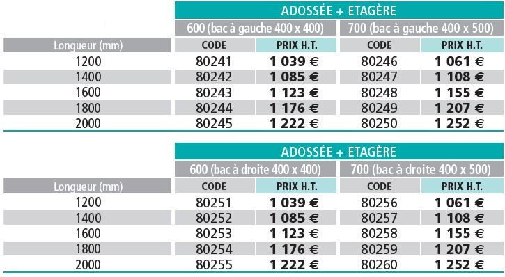 table-chef-standard-tableau