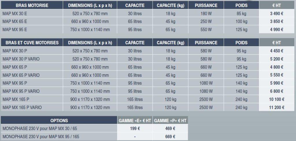 melangeur-cylindriques-description2